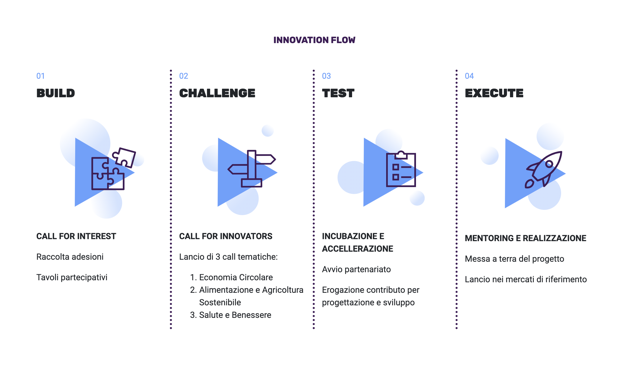 Coopen Innovation Flow