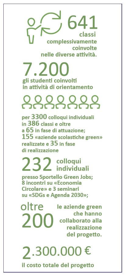 Sintesi Green Jobs